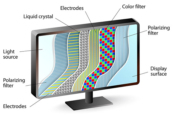 LCD Display Cross-section